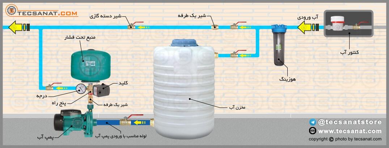 آموزش چگونگی نصب صحیح پمپ آب خانگی
