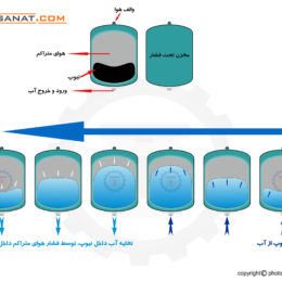 نحوه کارکرد منبع تحت فشار آب